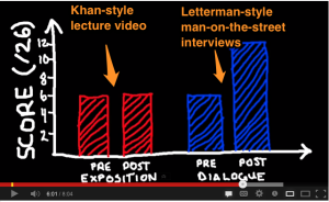 Why Lecture Doesn't Work