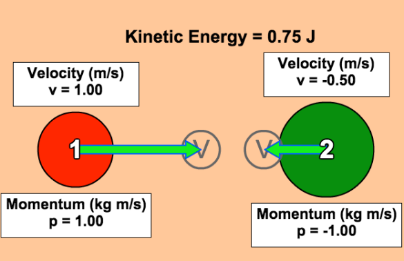 Mass 2 is twice mass 1 and elasticity is set to 100%.